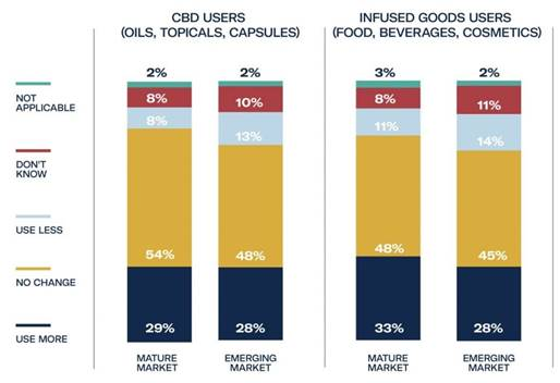 Chart 16: COVID-19 Impact on CBD Purchases Source: Intro-Blue, Prohibition Partners