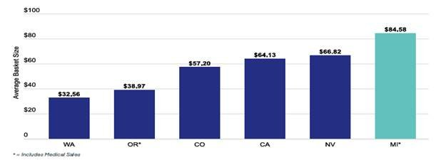 Chart 2: Average Basket Size by State (2020 YTD)  Source: Intro-Blue, Headset