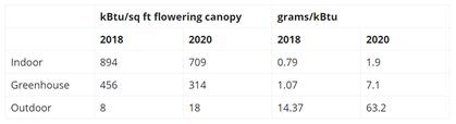 Chart 20: Cannabis Cultivation Electricity Use  Source: Intro-Blue, Health Europa, New Frontier Data, Resource Innovation Institute