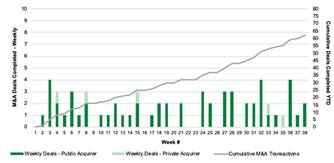 Chart 22: Cannabis M&A by Week (2020) Source: Intro-Blue, Viridian Capital Advisors