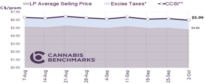 Chart 28: Canada Cannabis Spot Index  Source: Intro-Blue, Cannabis Benchmarks Price Index