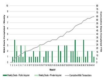 Chart 28: Cannabis M&A by Week (2020)  Source: Intro-Blue, Viridian Capital Advisors