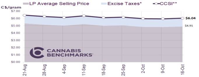 Chart 31: Canada Cannabis Spot Index  Source: Intro-Blue, Cannabis Benchmarks Price Index