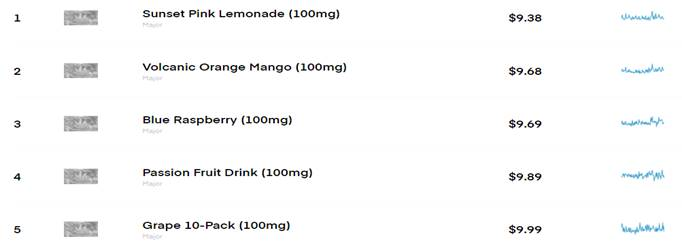 Chart 32: Best-Selling Beverage Brands and Products in Washington  Source: Intro-Blue, Headset