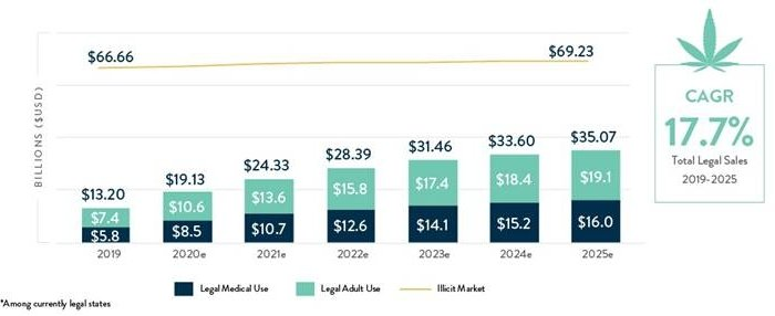 Chart 4: Growth of the U.S. Legal Cannabis Industry Source: Intro-Blue, New Frontier Data